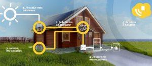 Read more about the article Installation de panneaux solaires